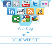 Complete Social Media Integration and Blogs